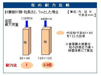 柱の耐力比較