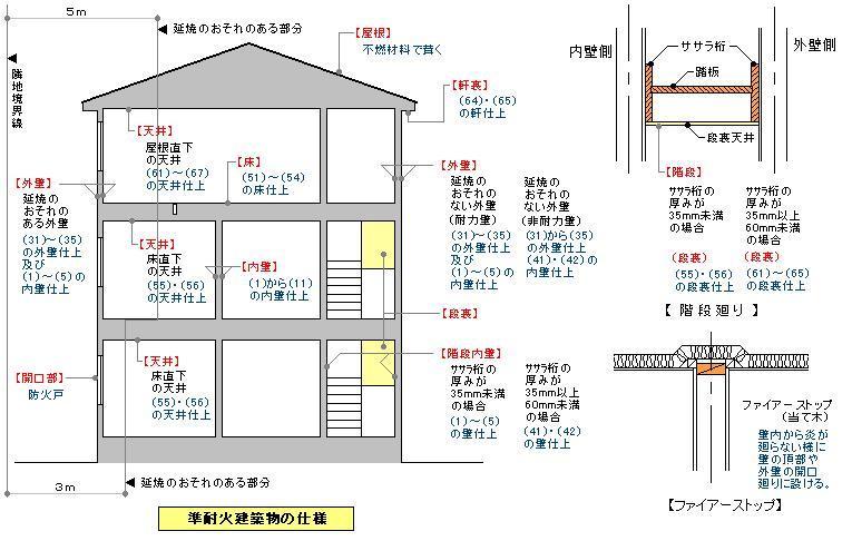 準耐火建築物の仕様
