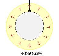 全般拡散配光